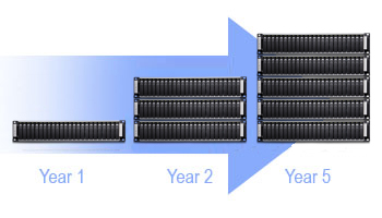 Scalable, supports multiple units in a single SAN for expanding capacity